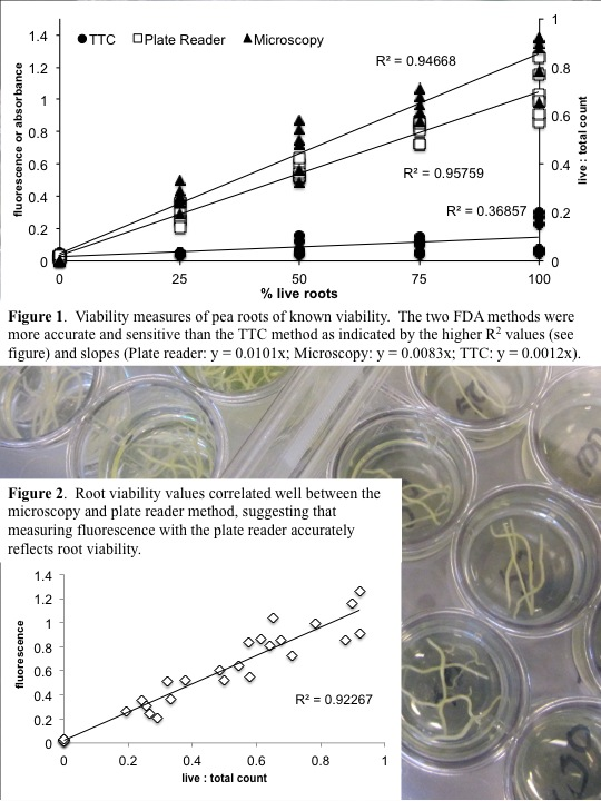 Root viability values correlated well between the microscopy and plate reader method, suggesting that measuring fluorescence with the plate reader accurately reflects root viability